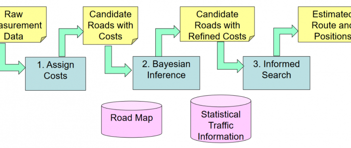 A Semi-Realtime Map-Matching Method for Mobile Application