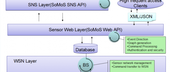 SoMoS: An Interactive Social Network Service-enabled Middleware for Wireless Sensor Network