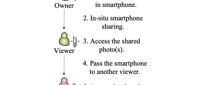 Context Aware Photo Protection for In-Situ Sharing
