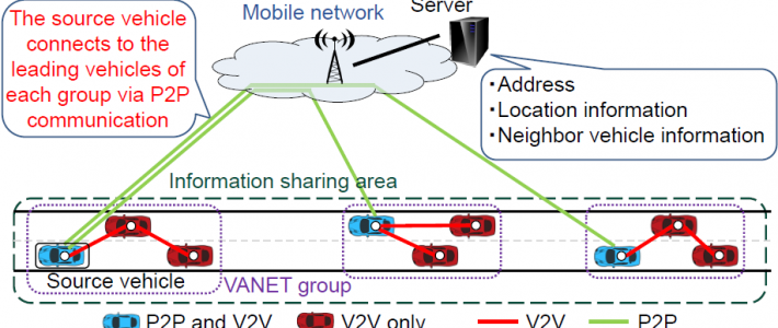 An Information Sharing Method Using P2P and V2V communications in VANET